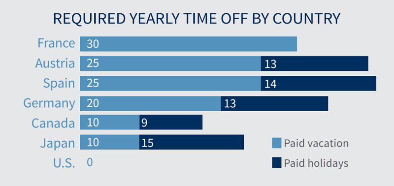 Required yearly time off by country